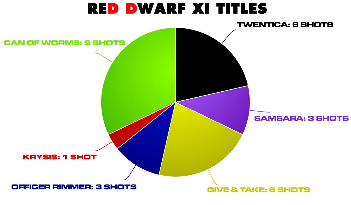 red-dwarf-xi-titles-chart
